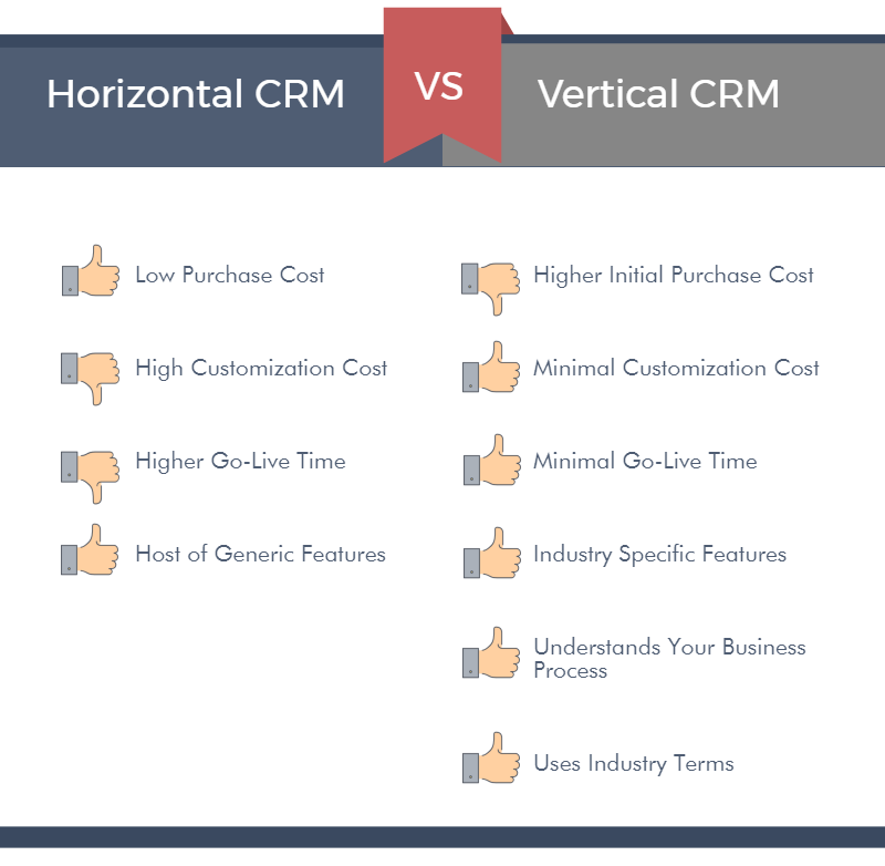 Horizontal vs vertical crm 2